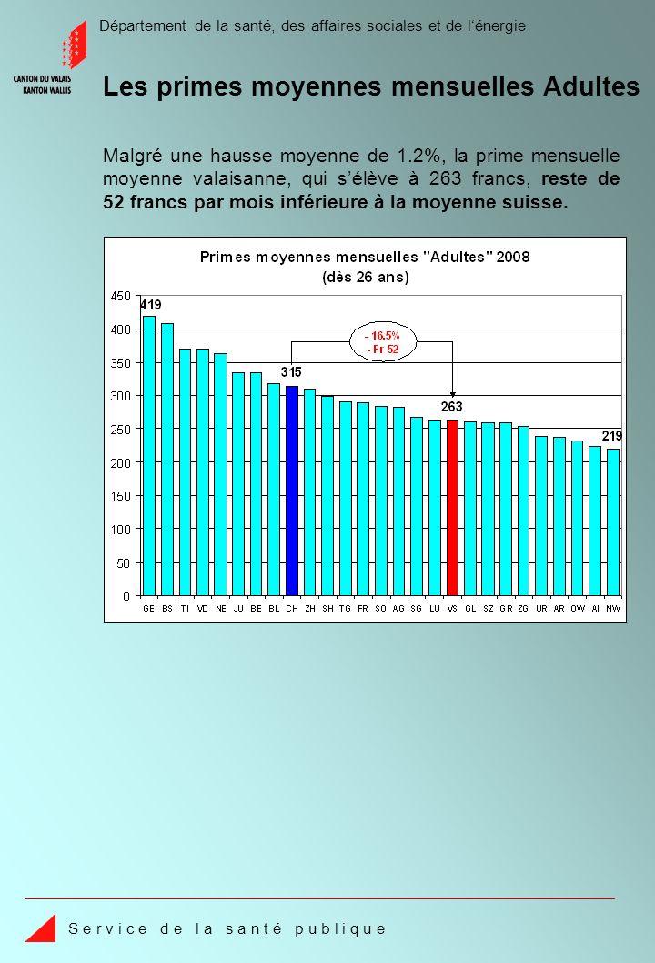 Département de la santé, des affaires sociales et de lénergie S e r v i c e d e l a s a n t é p u b l i q u e Malgré une hausse moyenne de 1.2%, la prime mensuelle moyenne valaisanne, qui sélève à 263 francs, reste de 52 francs par mois inférieure à la moyenne suisse.