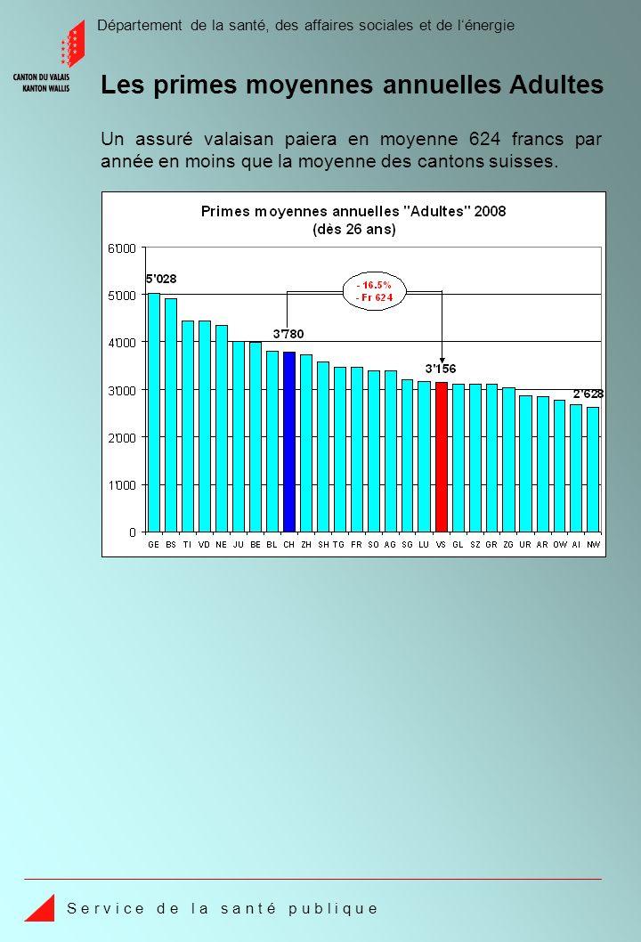 Département de la santé, des affaires sociales et de lénergie S e r v i c e d e l a s a n t é p u b l i q u e Par rapport aux autres cantons romands, il faut relever que le Valais, avec une prime moyenne mensuelle de 263 francs, est le canton le moins cher.