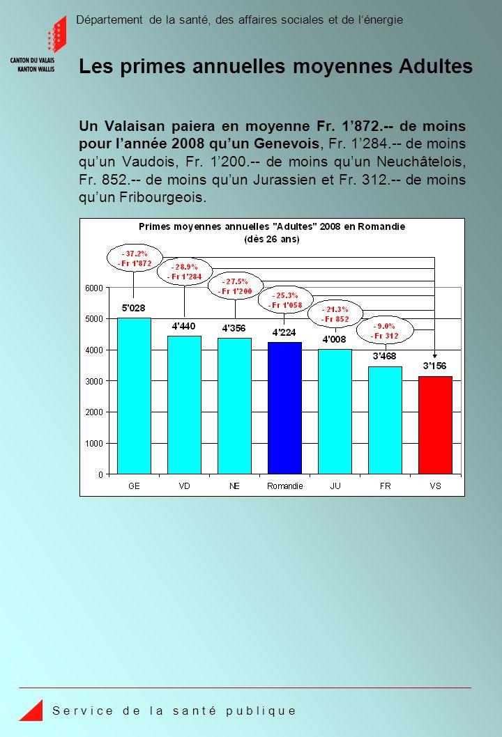 Département de la santé, des affaires sociales et de lénergie S e r v i c e d e l a s a n t é p u b l i q u e Les primes 2008 des assureurs pour les adultes (dès 26 ans) de la région 1 Entre la prime de Fr.
