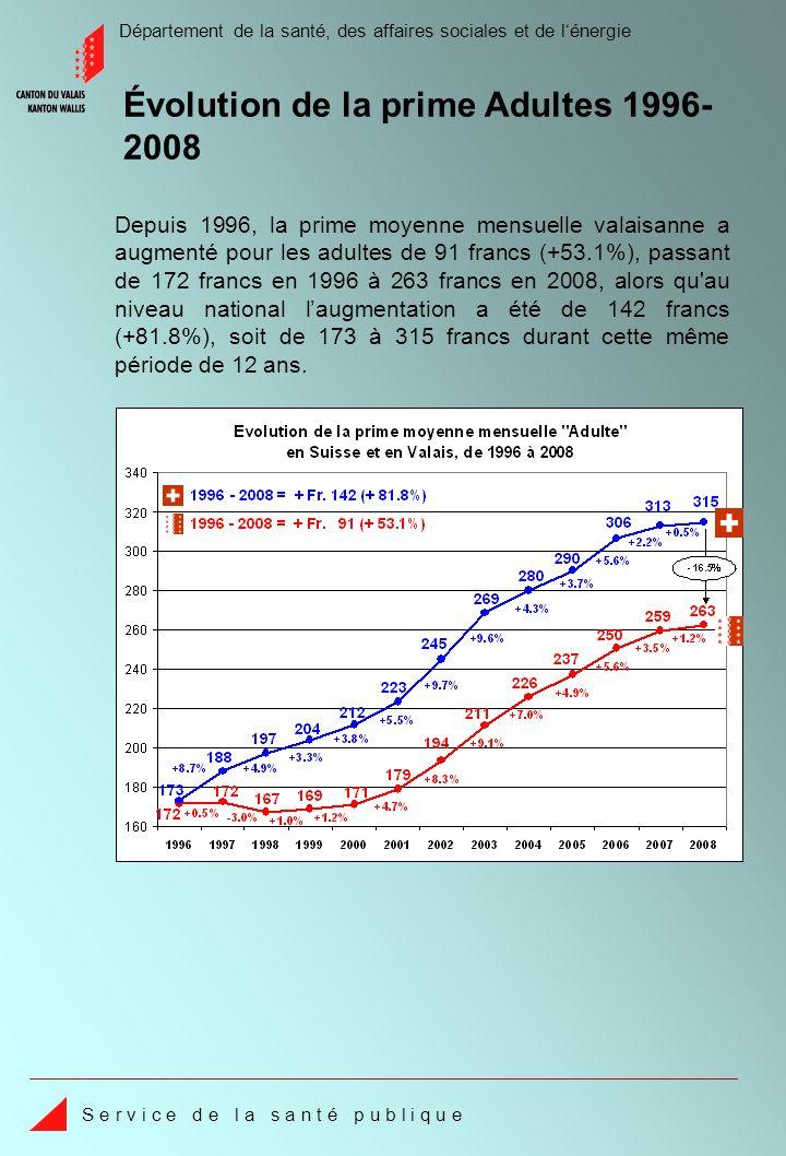 Département de la santé, des affaires sociales et de lénergie S e r v i c e d e l a s a n t é p u b l i q u e Depuis 1996, la prime moyenne mensuelle valaisanne a augmenté pour les adultes de 91 francs (+53.1%), passant de 172 francs en 1996 à 263 francs en 2008, alors qu au niveau national laugmentation a été de 142 francs (+81.8%), soit de 173 à 315 francs durant cette même période de 12 ans.