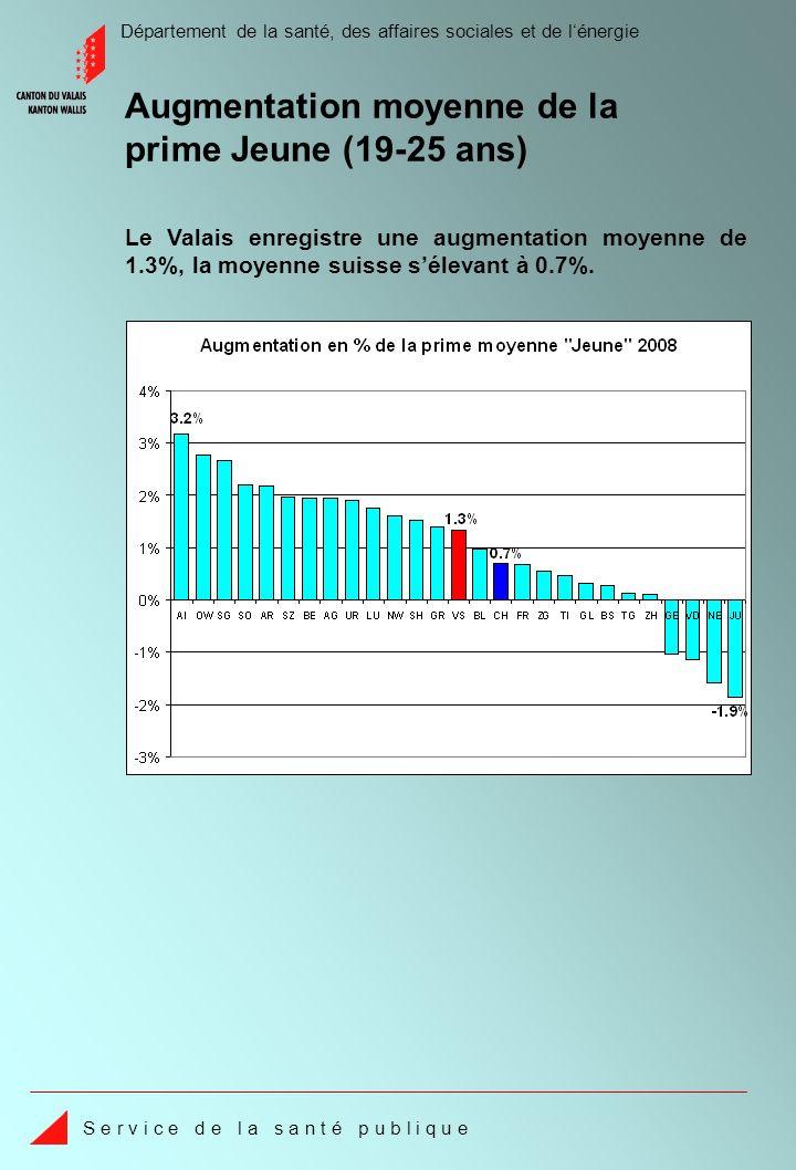 Département de la santé, des affaires sociales et de lénergie S e r v i c e d e l a s a n t é p u b l i q u e Les coûts par assuré dans lambulatoire hospitalier en Valais sont de 18.1% inférieurs à la moyenne des cantons suisses.