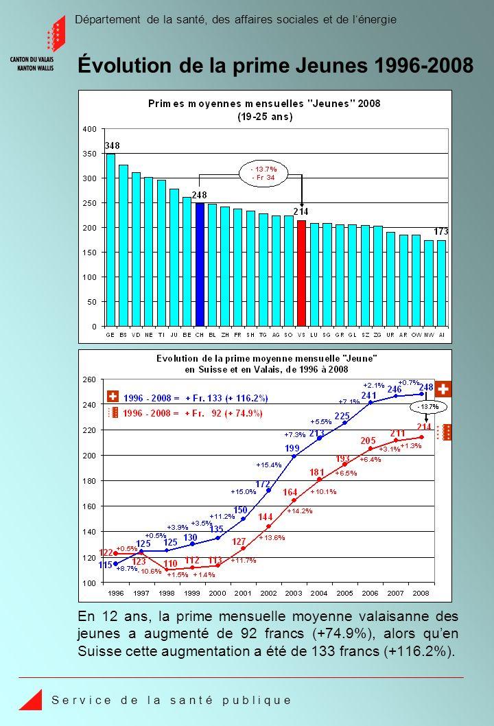 Département de la santé, des affaires sociales et de lénergie S e r v i c e d e l a s a n t é p u b l i q u e En 12 ans, la prime mensuelle moyenne valaisanne des jeunes a augmenté de 92 francs (+74.9%), alors quen Suisse cette augmentation a été de 133 francs (+116.2%).