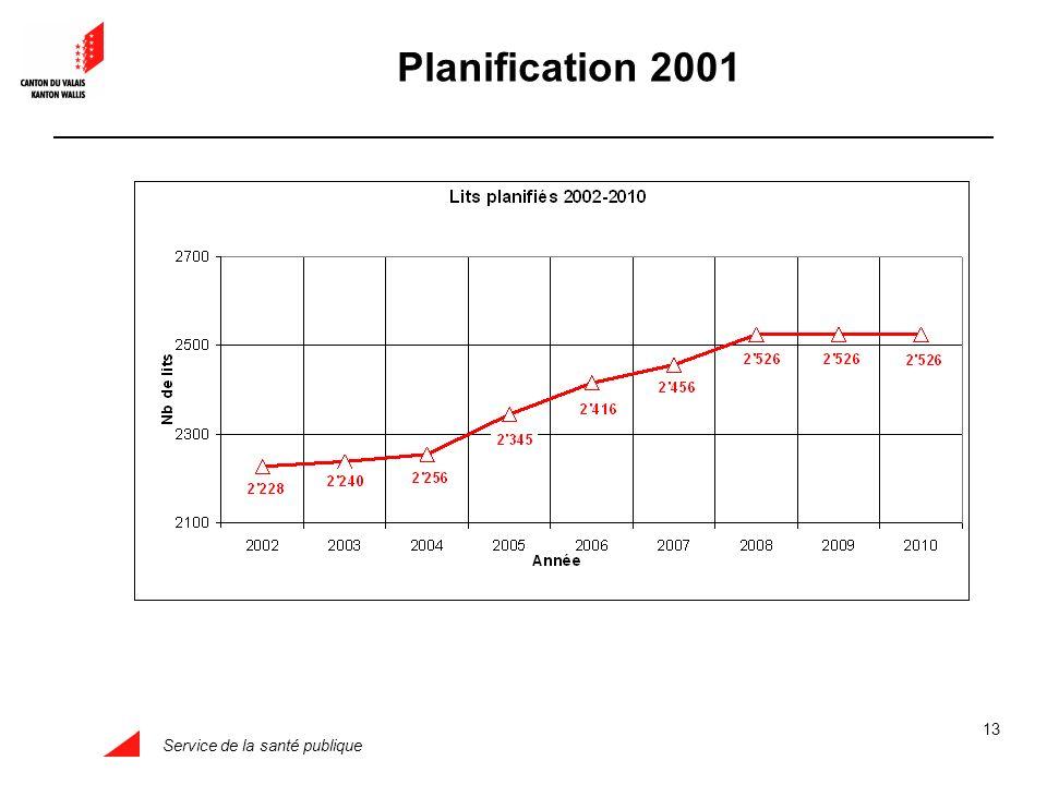 Service de la santé publique 13 Planification 2001