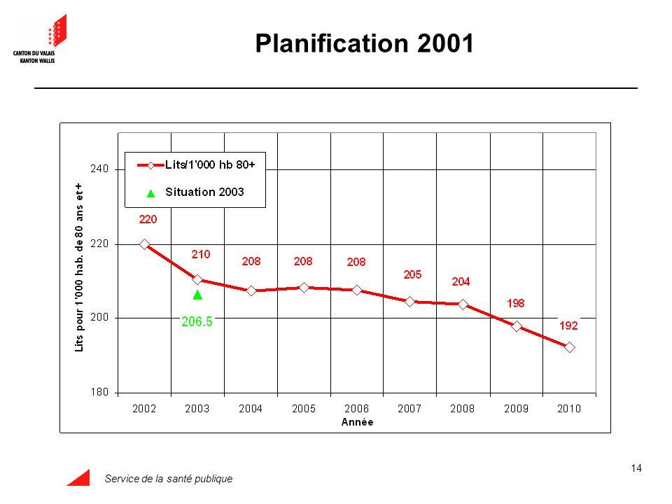 Service de la santé publique 14 Planification 2001