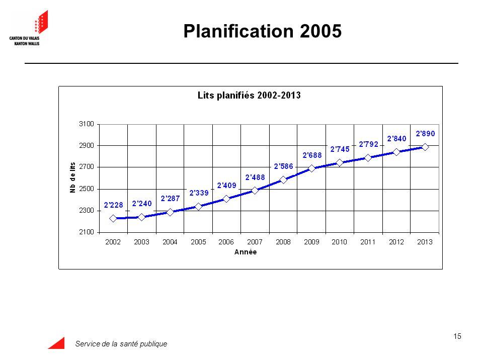 Service de la santé publique 15 Planification 2005