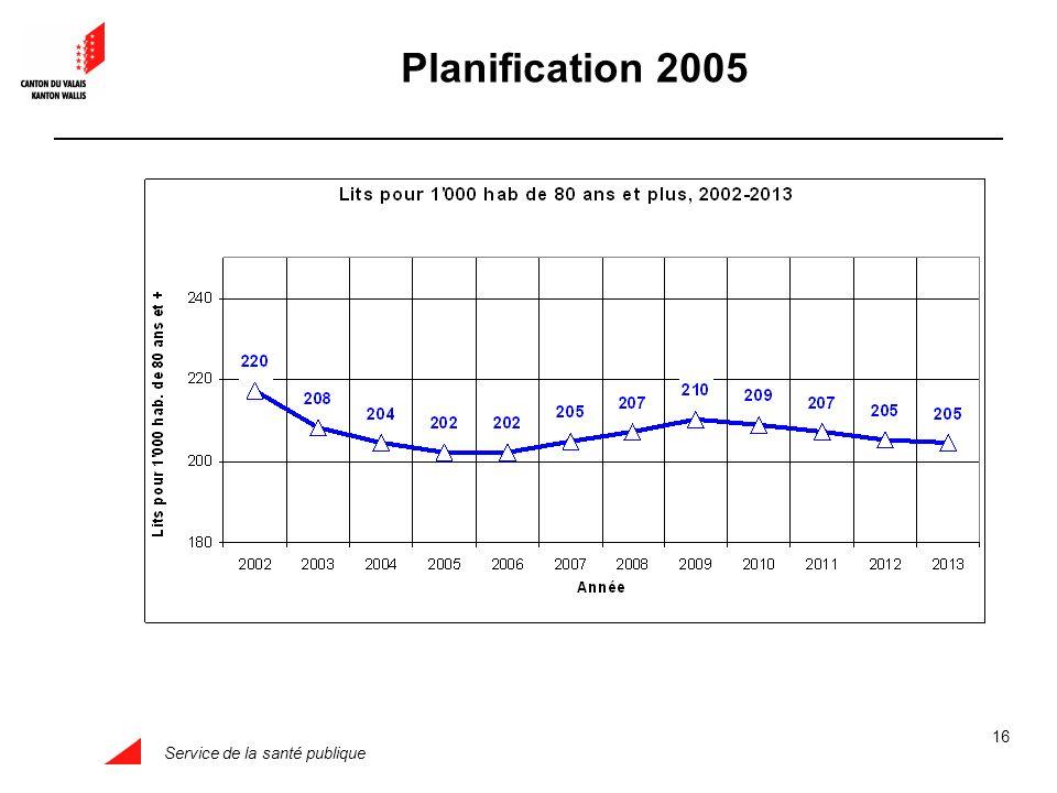 Service de la santé publique 16 Planification 2005