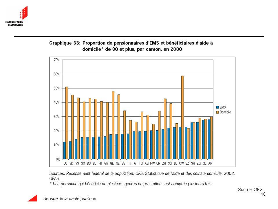 Service de la santé publique 18 Source: OFS