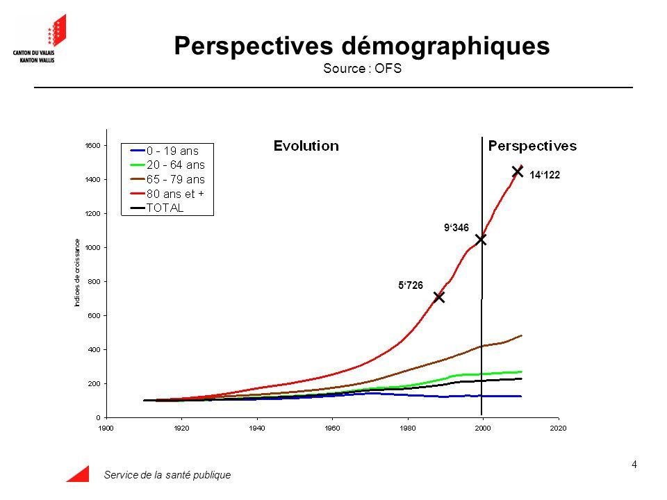 Service de la santé publique 4 Perspectives démographiques Source : OFS 5726 9346 14122