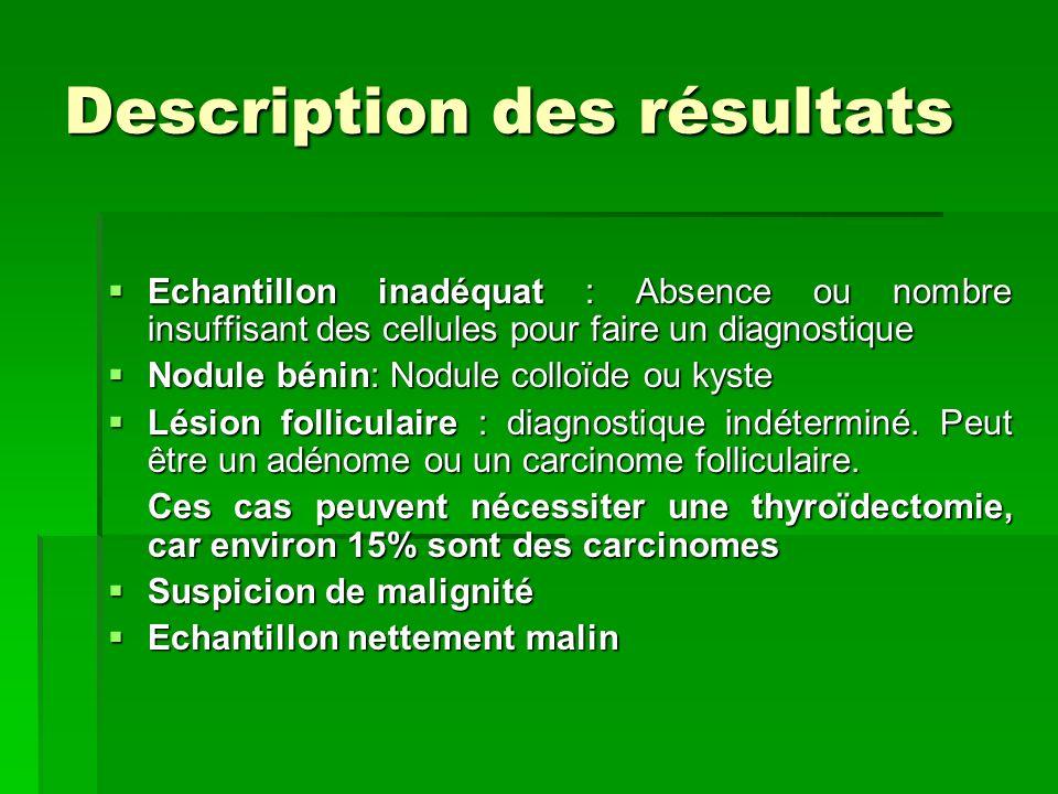 Description des résultats Echantillon inadéquat : Absence ou nombre insuffisant des cellules pour faire un diagnostique Echantillon inadéquat : Absenc
