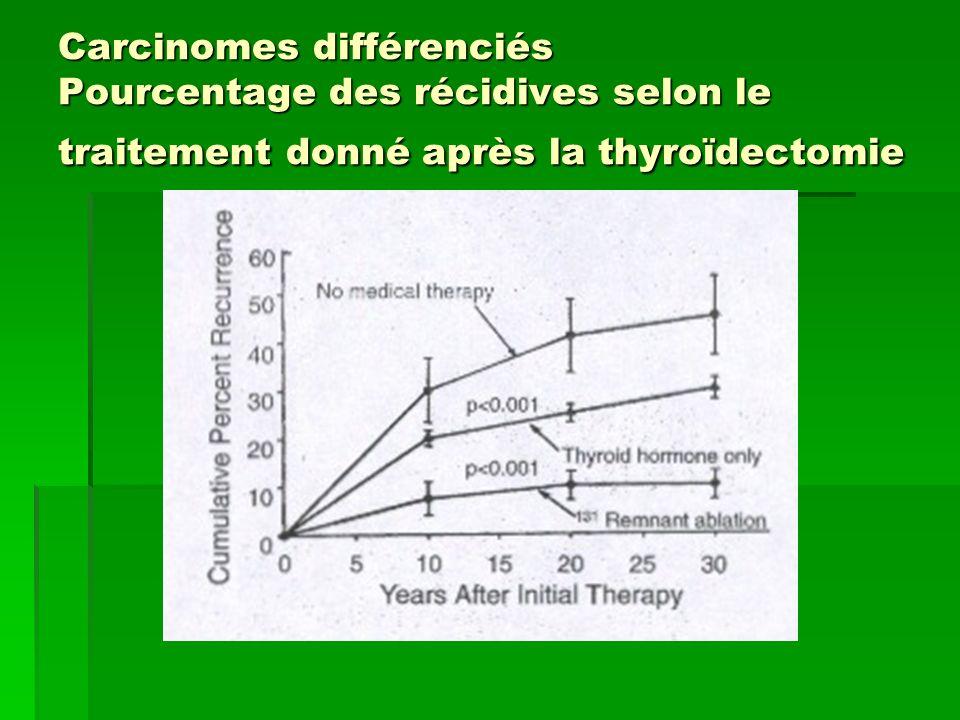 Carcinomes différenciés Pourcentage des récidives selon le traitement donné après la thyroïdectomie