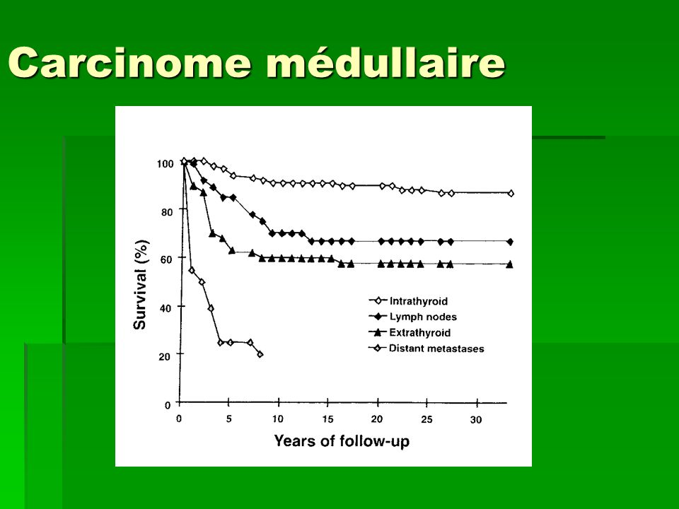Carcinome médullaire