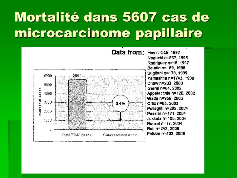 Mortalité dans 5607 cas de microcarcinome papillaire