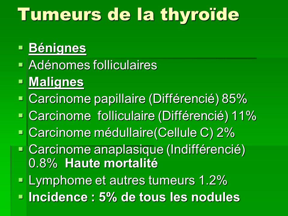 Tumeurs de la thyroïde Bénignes Bénignes Adénomes folliculaires Adénomes folliculaires Malignes Malignes Carcinome papillaire (Différencié) 85% Carcin