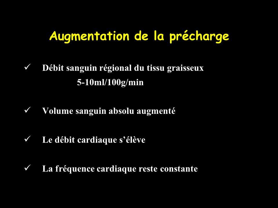 Augmentation de la précharge Débit sanguin régional du tissu graisseux 5-10ml/100g/min Volume sanguin absolu augmenté Le débit cardiaque sélève La fré