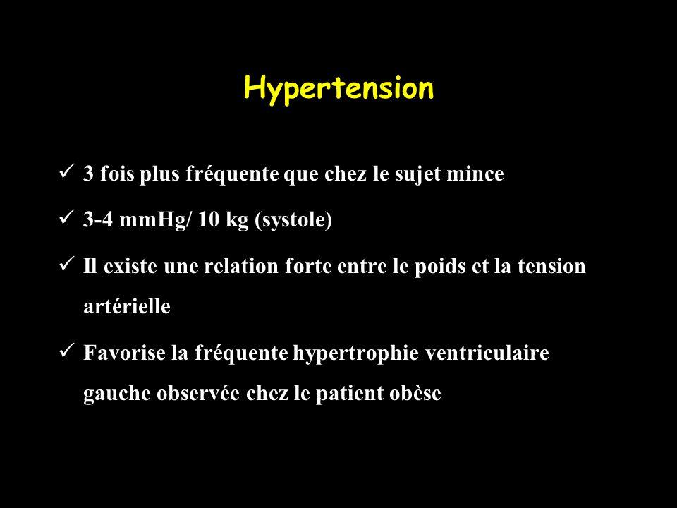 Hypertension 3 fois plus fréquente que chez le sujet mince 3-4 mmHg/ 10 kg (systole) Il existe une relation forte entre le poids et la tension artérie