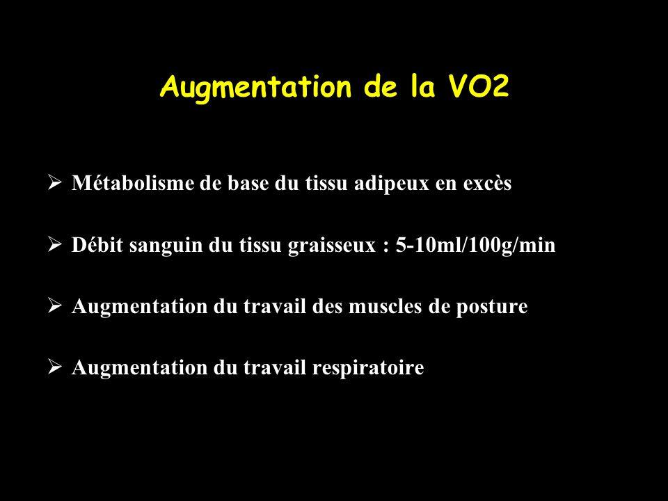 Augmentation de la VO2 Métabolisme de base du tissu adipeux en excès Débit sanguin du tissu graisseux : 5-10ml/100g/min Augmentation du travail des mu