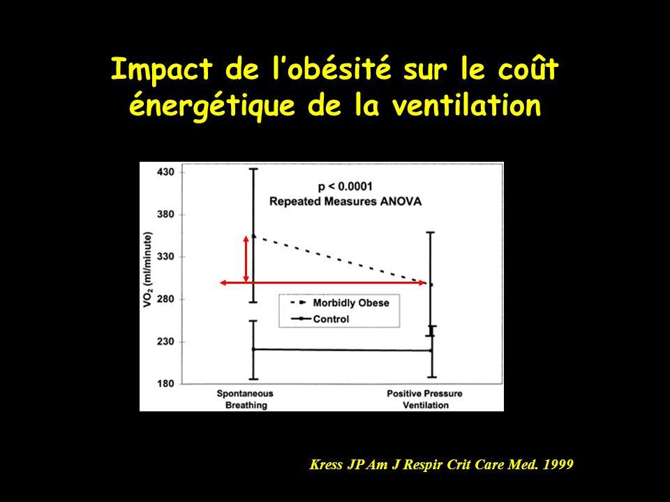 Impact de lobésité sur le coût énergétique de la ventilation Kress JP Am J Respir Crit Care Med. 1999