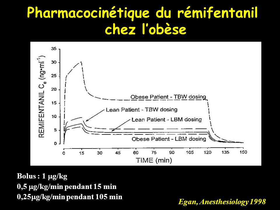 Egan, Anesthesiology 1998 Bolus : 1 g/kg 0,5 g/kg/min pendant 15 min 0,25 g/kg/min pendant 105 min Pharmacocinétique du rémifentanil chez lobèse