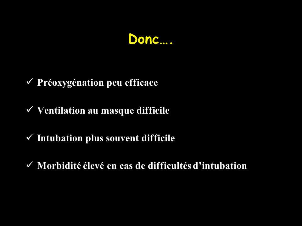 Donc…. Préoxygénation peu efficace Ventilation au masque difficile Intubation plus souvent difficile Morbidité élevé en cas de difficultés dintubation