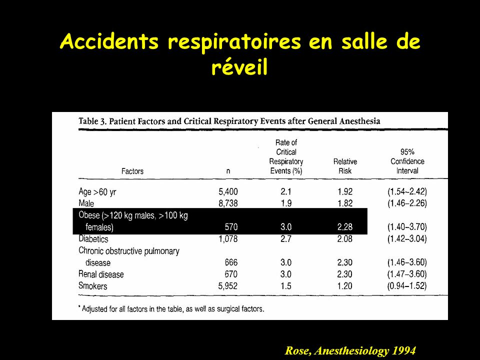 Rose, Anesthesiology 1994 Accidents respiratoires en salle de réveil