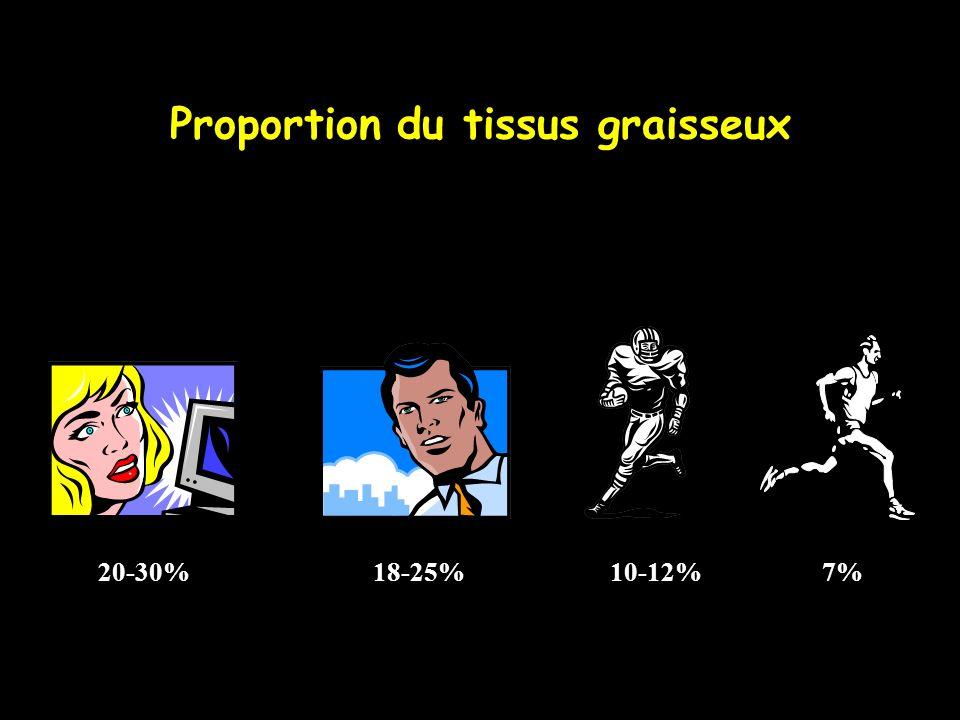 Proportion du tissus graisseux 20-30% 18-25% 10-12% 7%