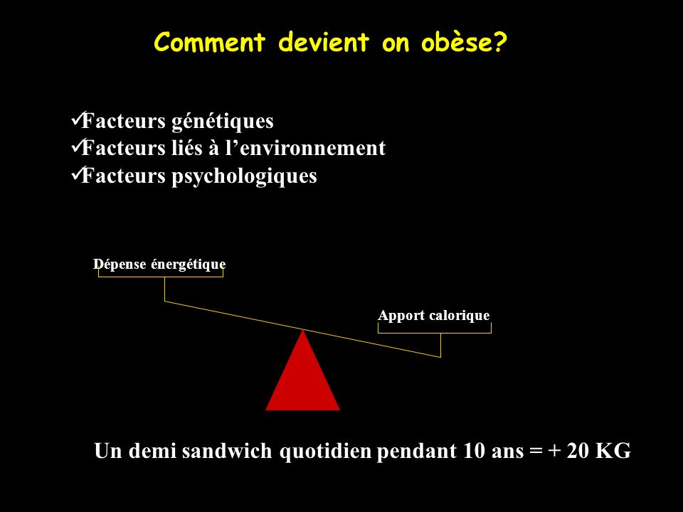 Apport calorique Dépense énergétique Un demi sandwich quotidien pendant 10 ans = + 20 KG Comment devient on obèse? Facteurs génétiques Facteurs liés à