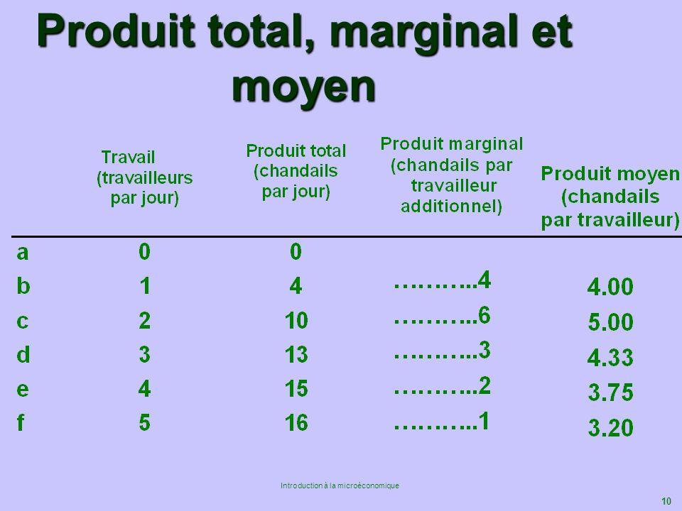 10 Introduction à la microéconomique Produit total, marginal et moyen