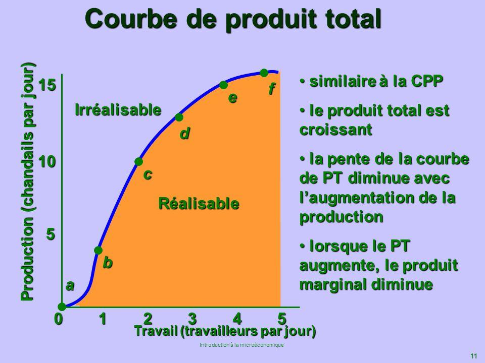 11 Introduction à la microéconomique Réalisable Courbe de produit total Travail (travailleurs par jour) 5 10 15 Irréalisable Production (chandails par