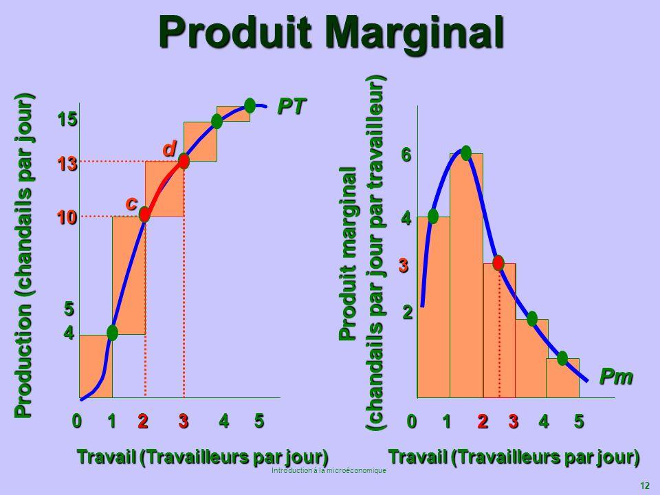 12 Introduction à la microéconomique Produit Marginal Travail (Travailleurs par jour) 10 15 Production (chandails par jour) 0 1 2 3 4 5 Travail (Trava