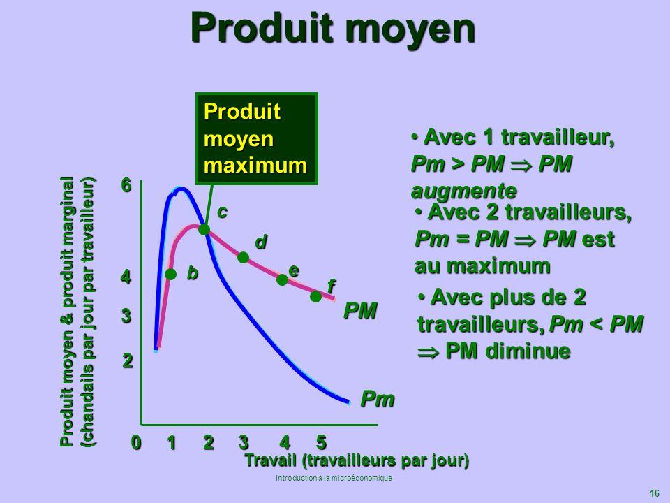 16 Introduction à la microéconomique Produit moyen 0 1 2 3 4 5 Travail (travailleurs par jour) 2 4 6 Produit moyen & produit marginal (chandails par j