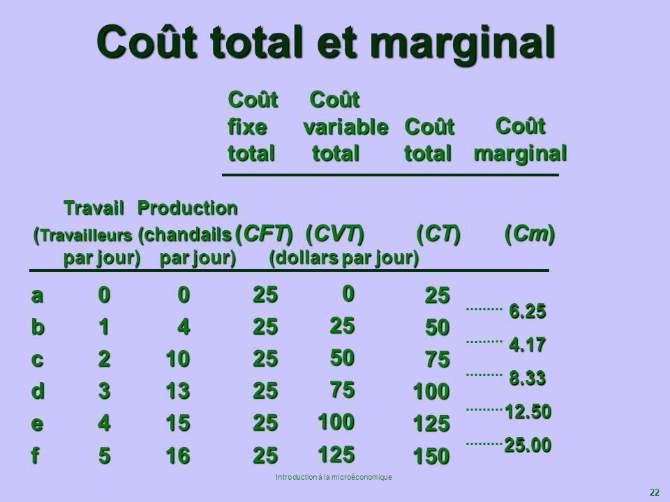 22 Introduction à la microéconomique a0 0 b1 4 c210 d313 e415 f516 252525252525 0255075100125 25 255075100125150 Coût Coût Coût Coût fixe variable Coû