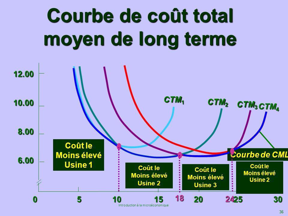 36 Introduction à la microéconomique 12.0010.008.006.00 Courbe de coût total moyen de long terme 0 5 10 15 20 25 30 CTM 1 CTM 2 CTM 3 CTM 4 Courbe de