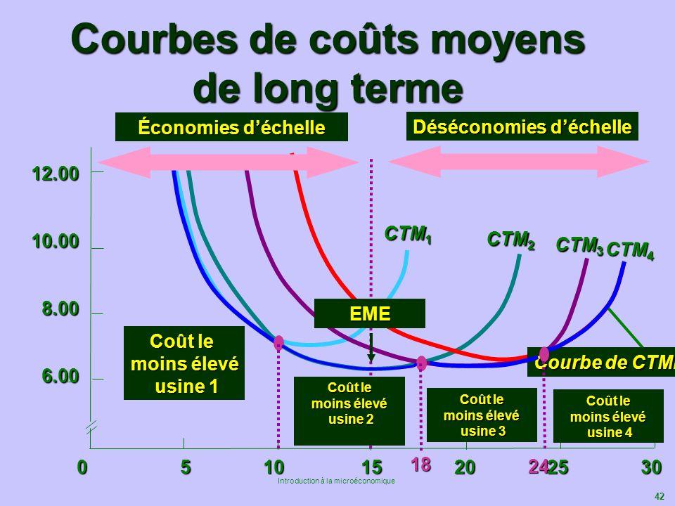 42 Introduction à la microéconomique 12.0010.008.006.00 Courbes de coûts moyens de long terme 0 5 10 15 20 25 30 CTM 1 CTM 2 CTM 3 CTM 4 Courbe de CTM