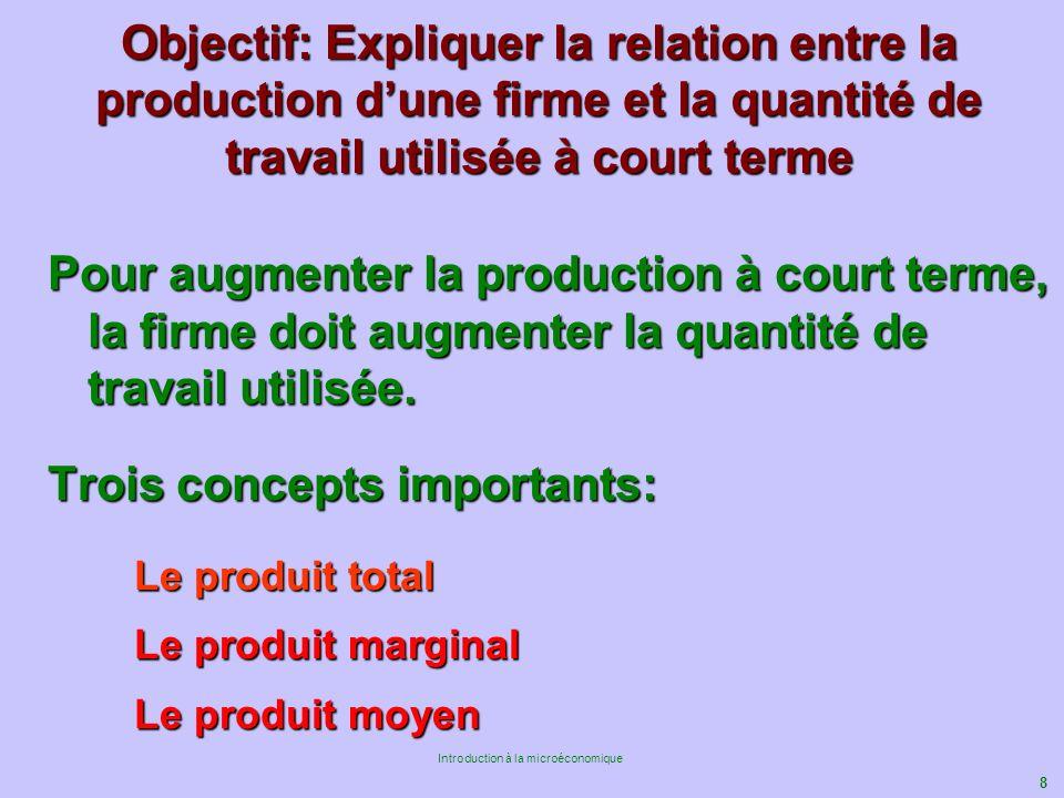 8 Introduction à la microéconomique Objectif: Expliquer la relation entre la production dune firme et la quantité de travail utilisée à court terme Po
