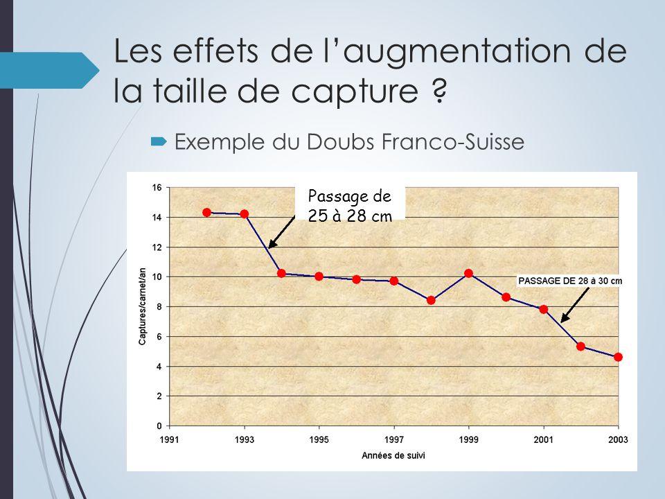 Exemple du Doubs Franco-Suisse Passage de 25 à 28 cm Les effets de laugmentation de la taille de capture