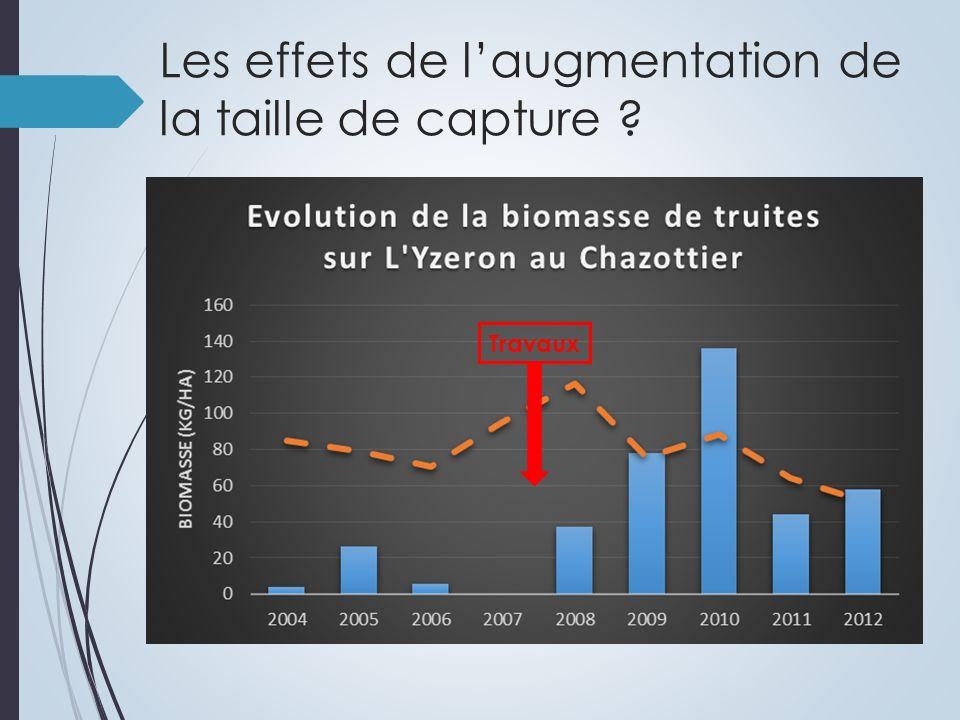Conclusions : Il nest pas nécessaire daugmenter la taille de capture des truites fario pour obtenir plus de truites « pêchables ».