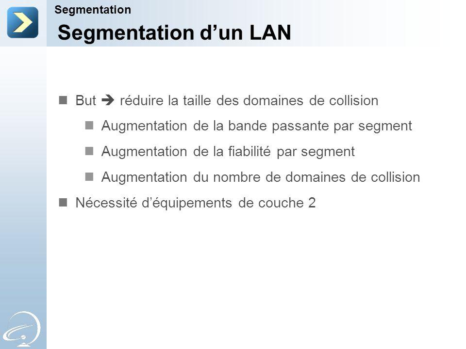 Segmentation dun LAN Segmentation But réduire la taille des domaines de collision Augmentation de la bande passante par segment Augmentation de la fiabilité par segment Augmentation du nombre de domaines de collision Nécessité déquipements de couche 2