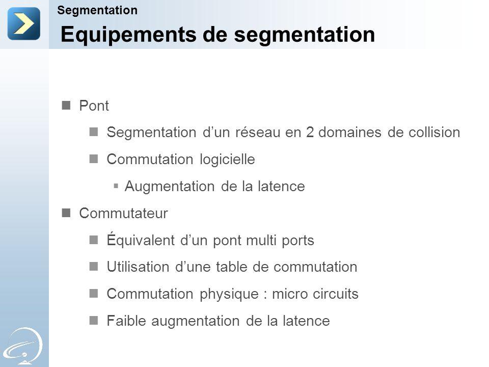 Equipements de segmentation Segmentation Pont Segmentation dun réseau en 2 domaines de collision Commutation logicielle Augmentation de la latence Commutateur Équivalent dun pont multi ports Utilisation dune table de commutation Commutation physique : micro circuits Faible augmentation de la latence