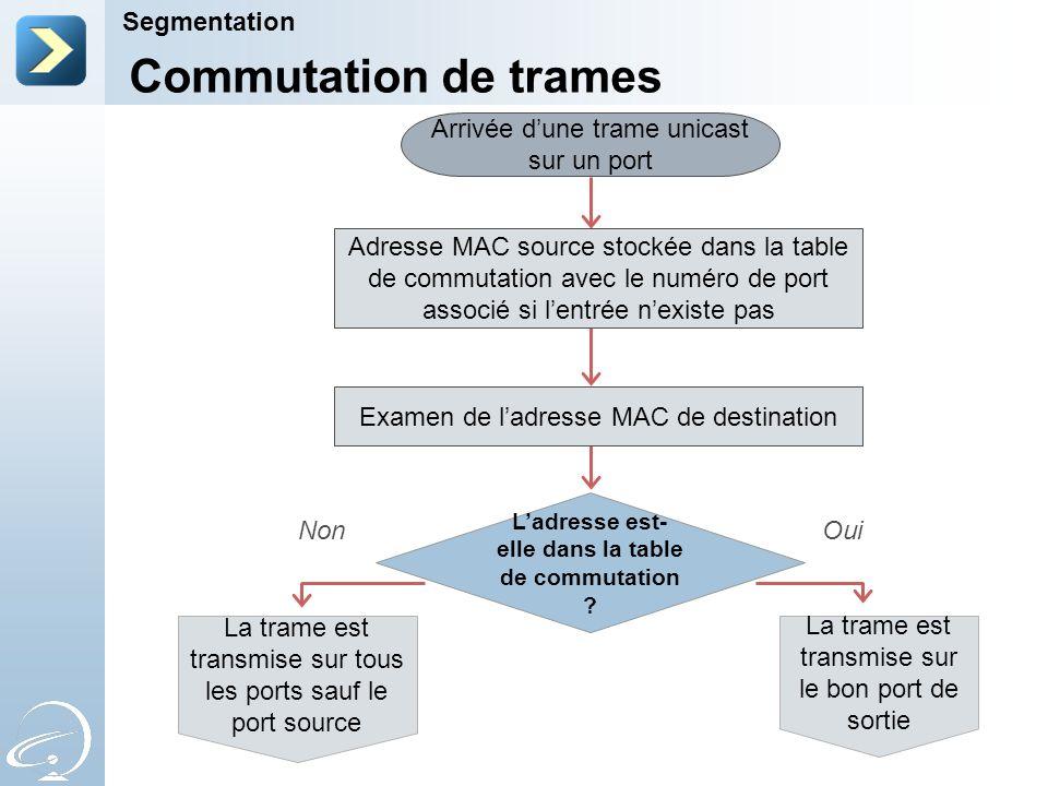 Commutation de trames Segmentation Arrivée dune trame unicast sur un port Adresse MAC source stockée dans la table de commutation avec le numéro de po