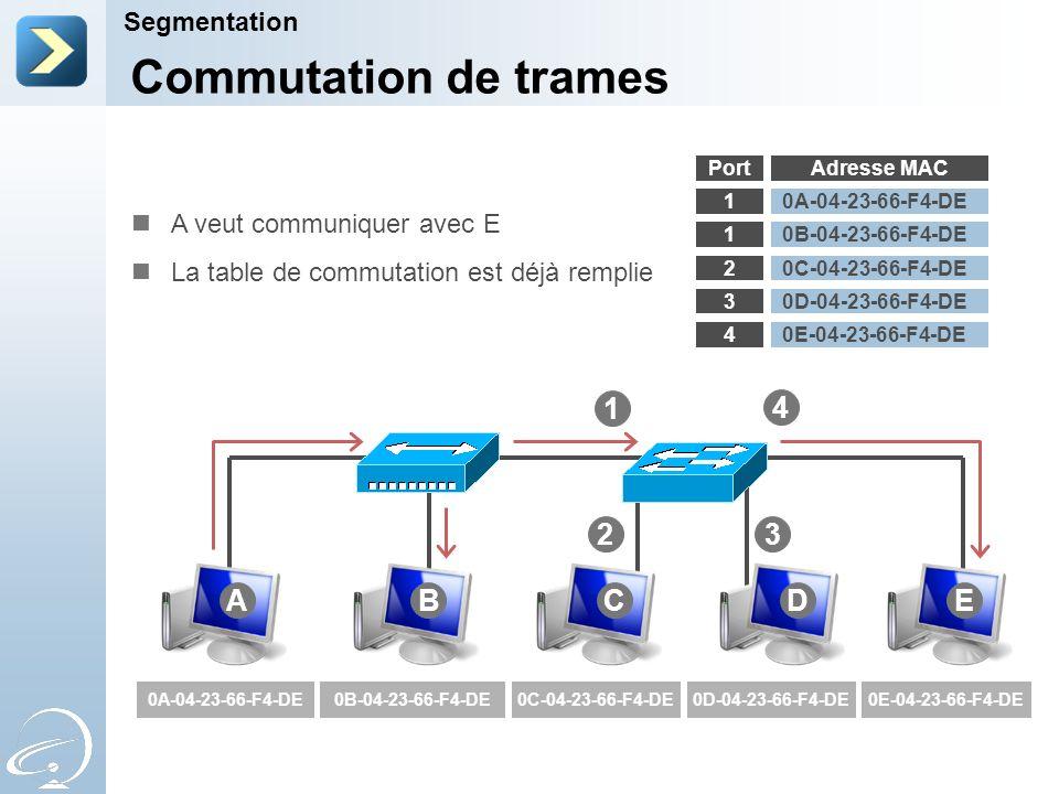 Segmentation Adresse MAC 1 1 2 3 4 0A-04-23-66-F4-DE 0B-04-23-66-F4-DE 0C-04-23-66-F4-DE 0D-04-23-66-F4-DE 0E-04-23-66-F4-DE 1 0A-04-23-66-F4-DE0B-04-23-66-F4-DE0C-04-23-66-F4-DE0D-04-23-66-F4-DE0E-04-23-66-F4-DE Commutation de trames Port ABCDE 4 23 A veut communiquer avec E La table de commutation est déjà remplie