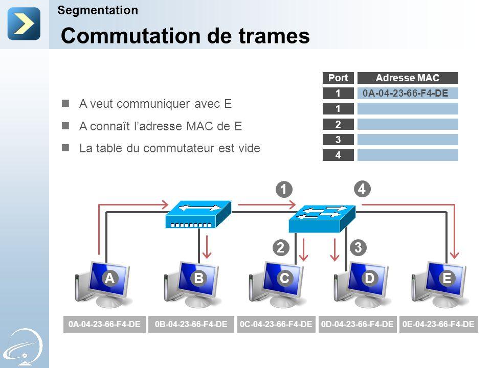 Segmentation Adresse MAC 1 1 2 3 4 1 0A-04-23-66-F4-DE0B-04-23-66-F4-DE0C-04-23-66-F4-DE0D-04-23-66-F4-DE0E-04-23-66-F4-DE Commutation de trames Port ABCDE 4 23 A veut communiquer avec E A connaît ladresse MAC de E La table du commutateur est vide 0A-04-23-66-F4-DE