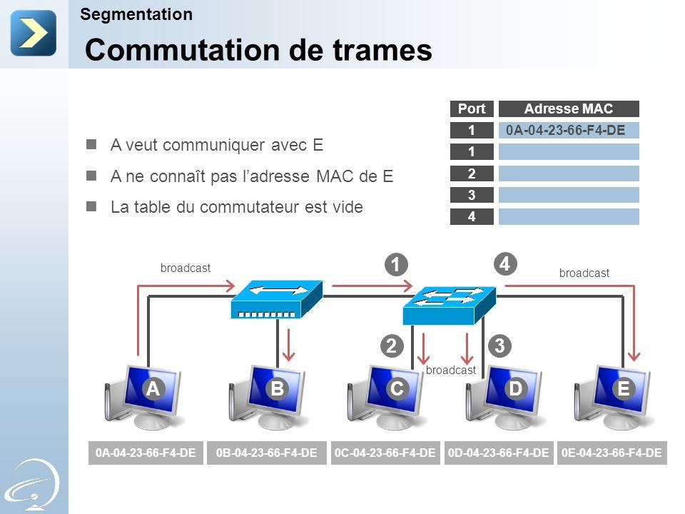 Segmentation Adresse MAC 1 1 2 3 4 1 0A-04-23-66-F4-DE0B-04-23-66-F4-DE0C-04-23-66-F4-DE0D-04-23-66-F4-DE0E-04-23-66-F4-DE Commutation de trames Port