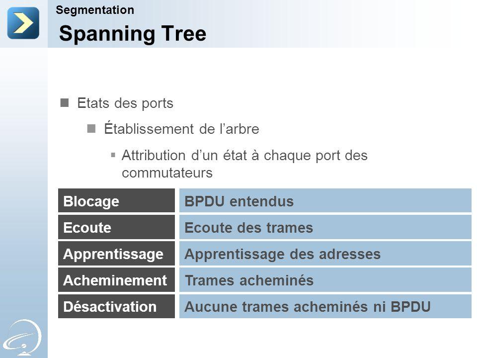 Spanning Tree Segmentation Blocage Ecoute Apprentissage Acheminement Désactivation BPDU entendus Ecoute des trames Apprentissage des adresses Trames a