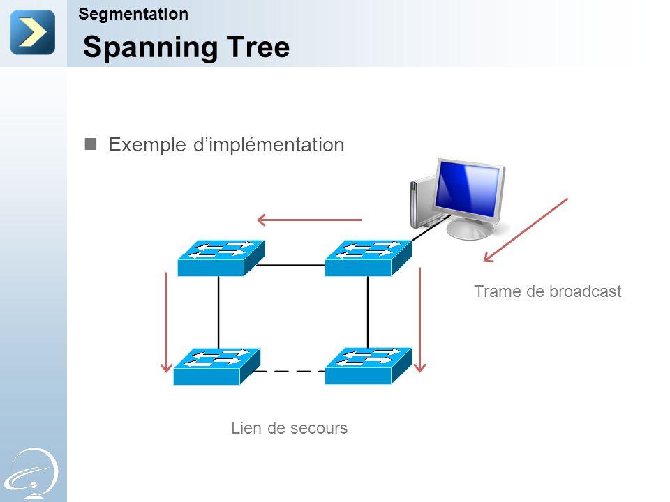 Spanning Tree Segmentation Trame de broadcast Lien de secours Exemple dimplémentation