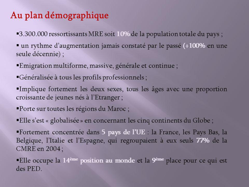 Au plan démographique 3.300.000 ressortissants MRE soit 10% de la population totale du pays ; un rythme daugmentation jamais constaté par le passé (+100% en une seule décennie) ; Emigration multiforme, massive, générale et continue ; Généralisée à tous les profils professionnels ; Implique fortement les deux sexes, tous les âges avec une proportion croissante de jeunes nés à lEtranger ; Porte sur toutes les régions du Maroc ; Elle sest « globalisée » en concernant les cinq continents du Globe ; Fortement concentrée dans 5 pays de lUE : la France, les Pays Bas, la Belgique, lItalie et lEspagne, qui regroupaient à eux seuls 77% de la CMRE en 2004 ; Elle occupe la 14 ème position au monde et la 9 ème place pour ce qui est des PED.
