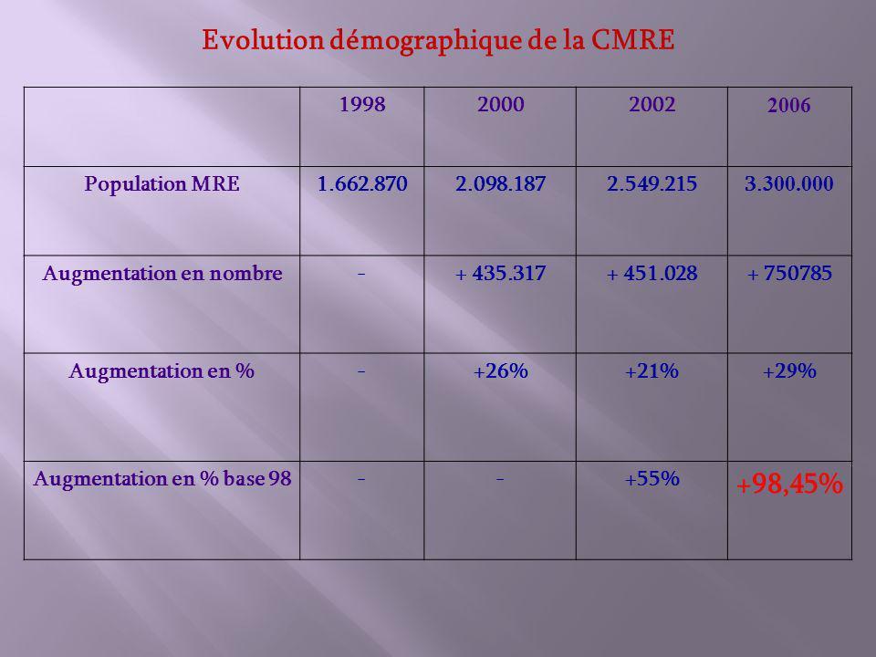 1998200020022006 Population MRE1.662.8702.098.1872.549.2153.300.000 Augmentation en nombre-+ 435.317+ 451.028+ 750785 Augmentation en %-+26%+21%+29% Augmentation en % base 98--+55% +98,45% Evolution démographique de la CMRE