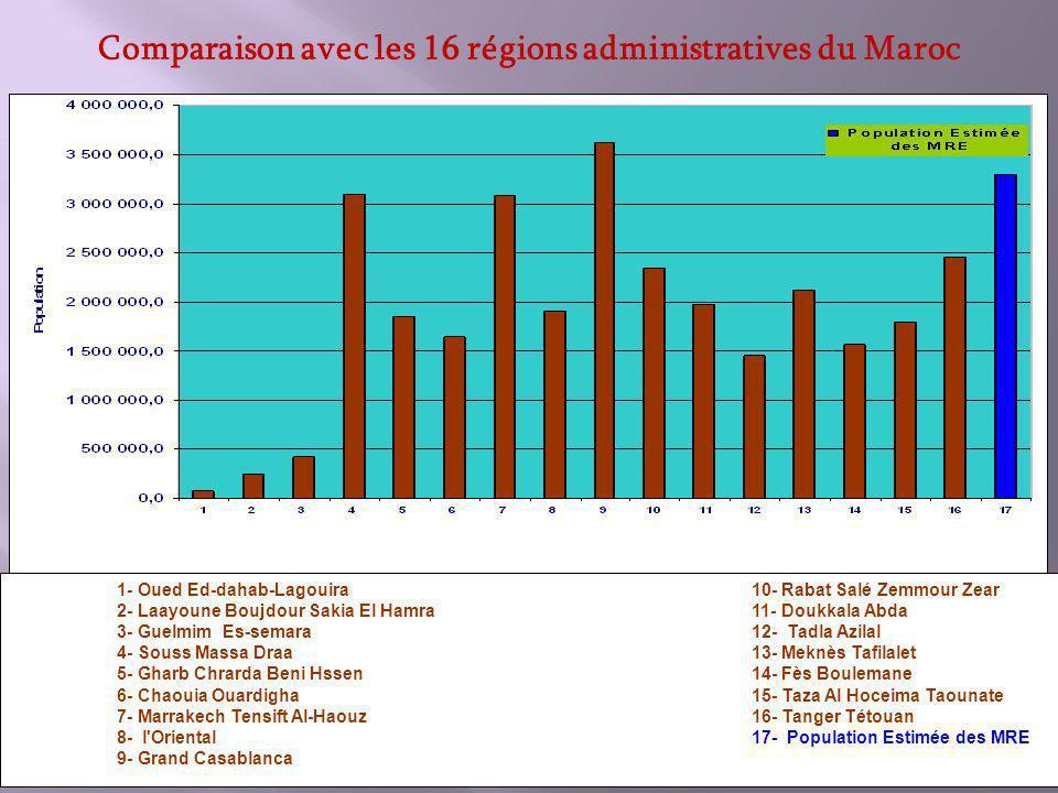 1- Oued Ed-dahab-Lagouira 10- Rabat Salé Zemmour Zear 2- Laayoune Boujdour Sakia El Hamra 11- Doukkala Abda 3- Guelmim Es-semara 12- Tadla Azilal 4- Souss Massa Draa 13- Meknès Tafilalet 5- Gharb Chrarda Beni Hssen 14- Fès Boulemane 6- Chaouia Ouardigha 15- Taza Al Hoceima Taounate 7- Marrakech Tensift Al-Haouz 16- Tanger Tétouan 8- l Oriental 17- Population Estimée des MRE 9- Grand Casablanca Comparaison avec les 16 régions administratives du Maroc
