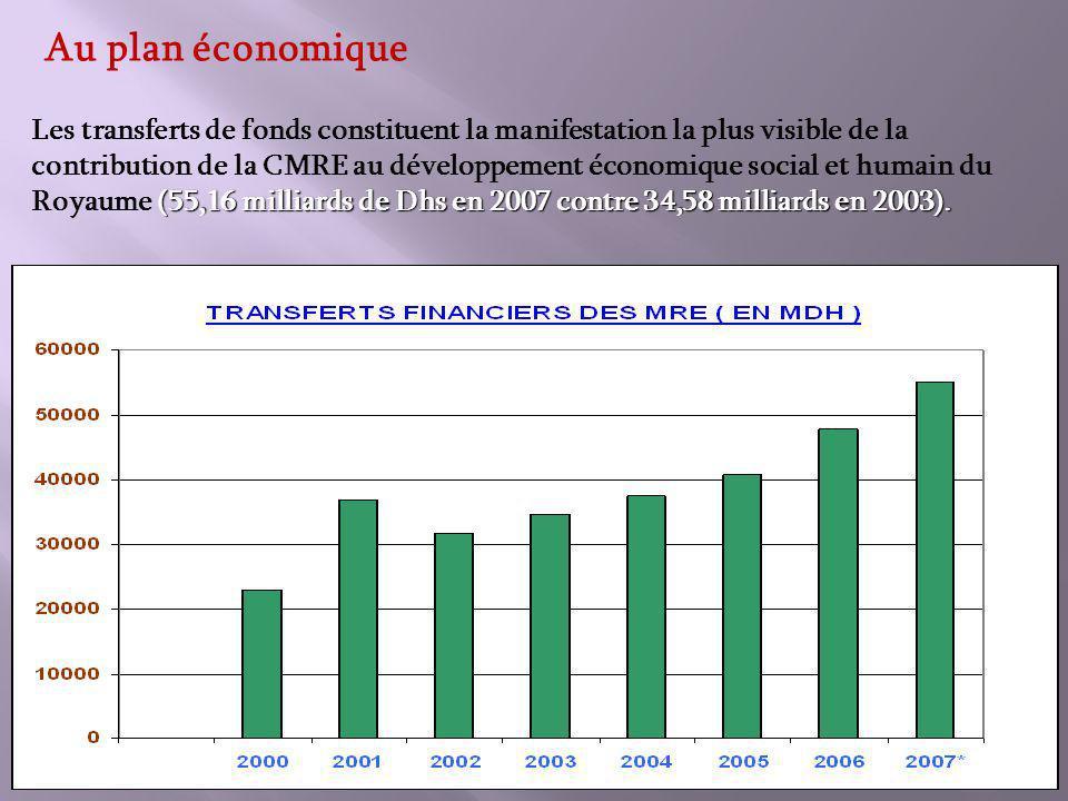 Au plan économique (55,16 milliards de Dhs en 2007 contre 34,58 milliards en 2003).