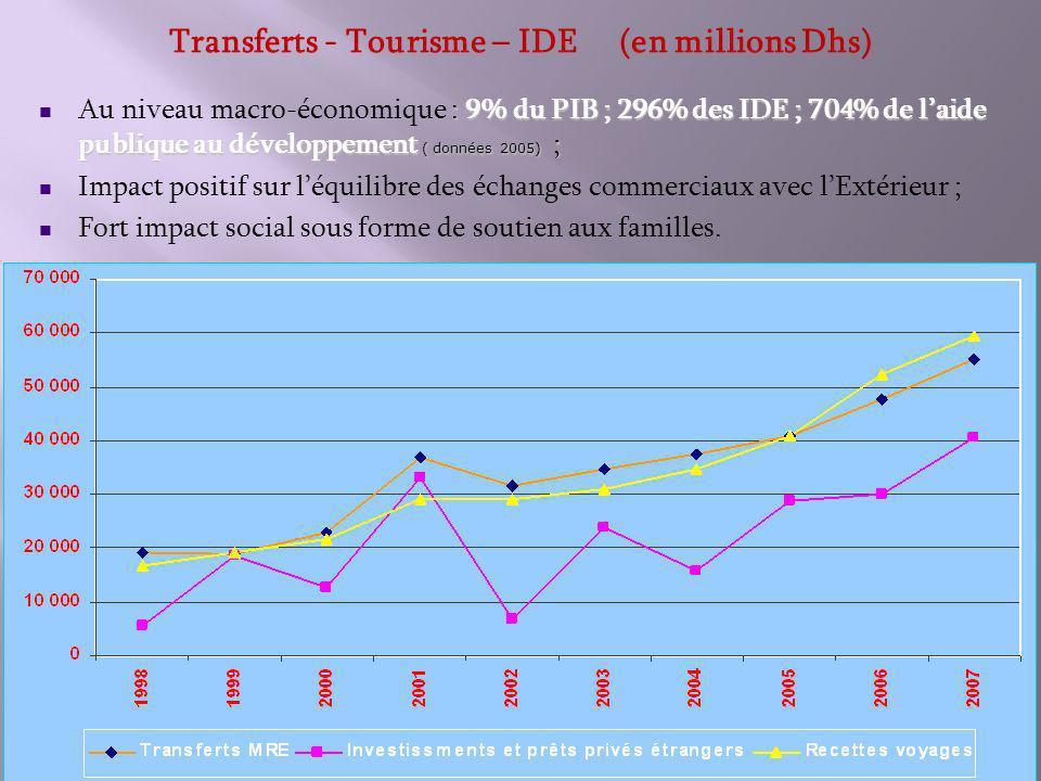 Transferts - Tourisme – IDE (en millions Dhs) : 9% du PIB ; 296% des IDE ; 704% de laide publique au développement ( données 2005) ; Au niveau macro-économique : 9% du PIB ; 296% des IDE ; 704% de laide publique au développement ( données 2005) ; Impact positif sur léquilibre des échanges commerciaux avec lExtérieur ; Fort impact social sous forme de soutien aux familles.