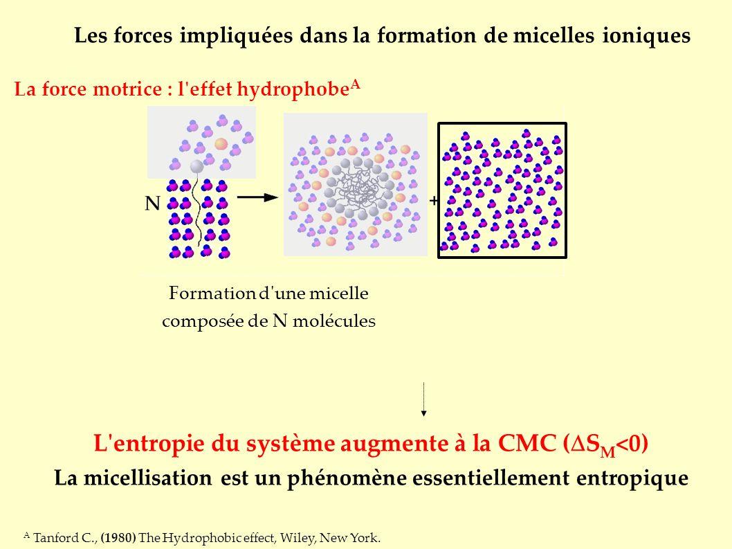 Formation d une micelle composée de N molécules La force motrice : l effet hydrophobe A A Tanford C., (1980) The Hydrophobic effect, Wiley, New York.
